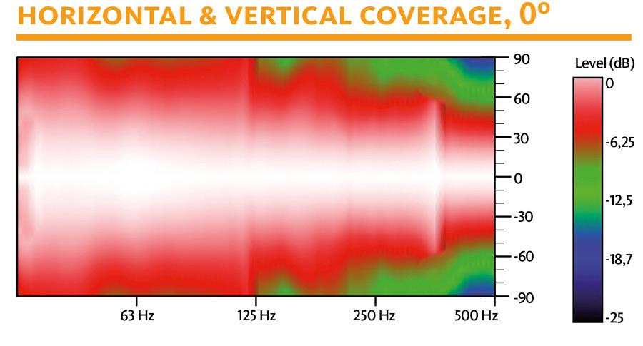 Горизонтальное и вертикальное покрытие