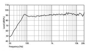 Амплитудно-частотная характеристика Amate Audio G7